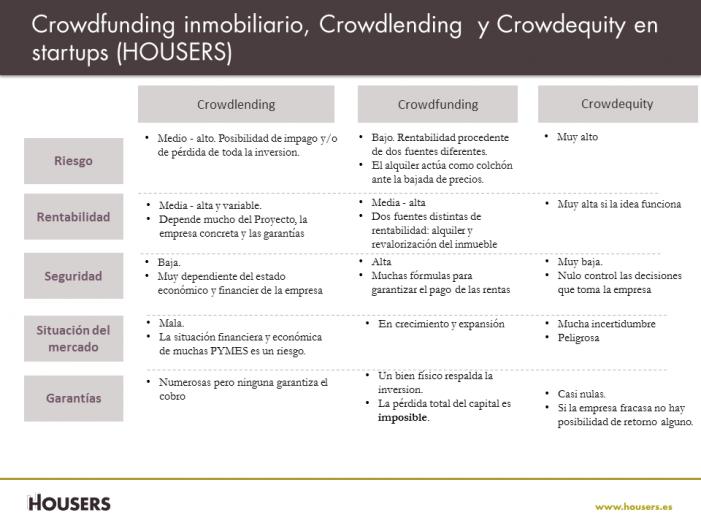 housers-crowdfunding-crowdlending-crowdequity.jpg