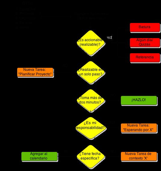 Algoritmo_para_Procesar_y_Organizar_en_GTD