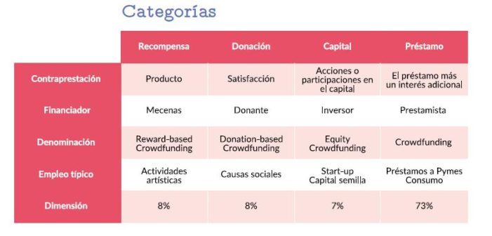 clases-crowdlending