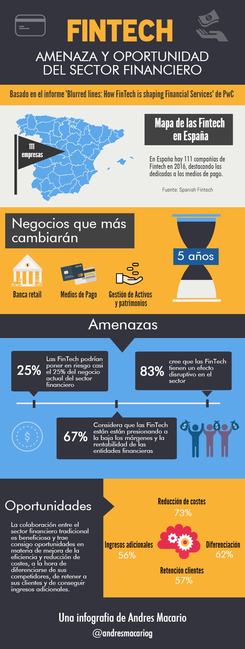 Fintech-amenaza-y-oportunidad-sector-financiero-Infografia-Andres-Macario