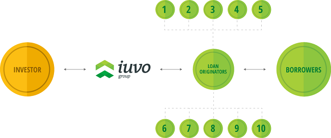 Iuvo-lending