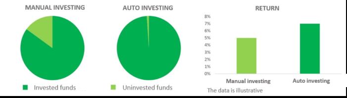 auto-invest-iuvo