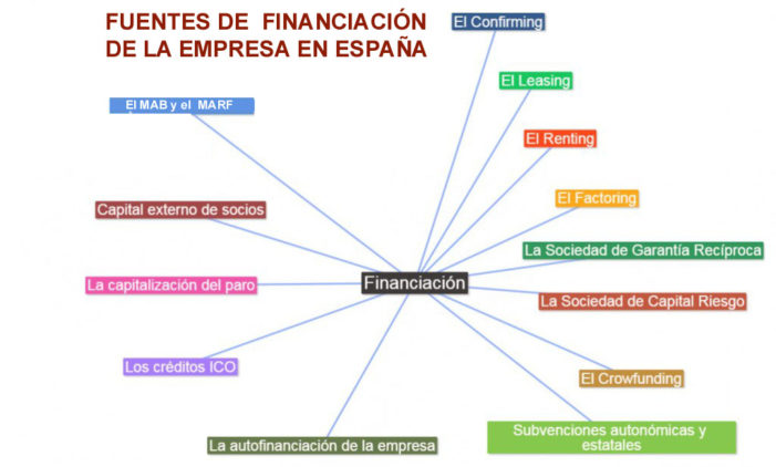financiación copia