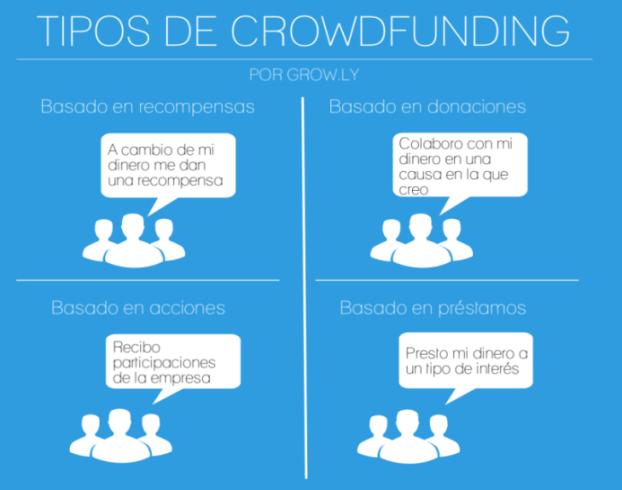 4 tipos de crowdfinding
