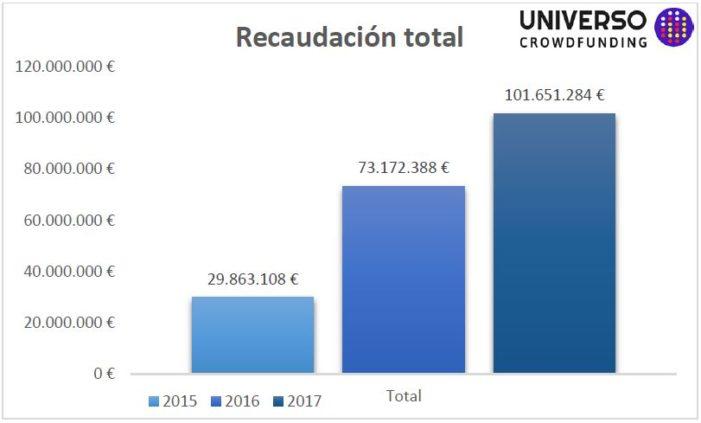 Recaudacion-crowdfunding-2017
