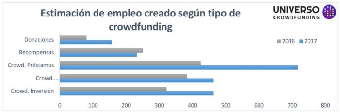 empleo crowdfunding