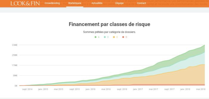 look%fin-financiación-riesgo
