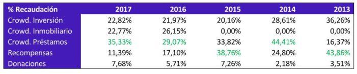 porcentage de recaudacion
