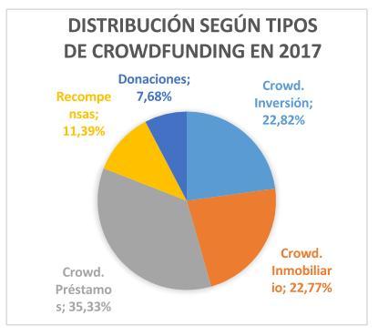 segun tipos de crowdfunding