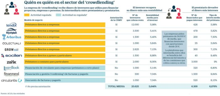 rentabilidad-Crowdlending