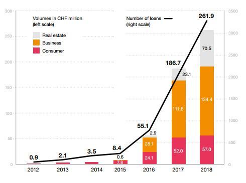 Evolución volumen crowdlending y número de préstamos suiza