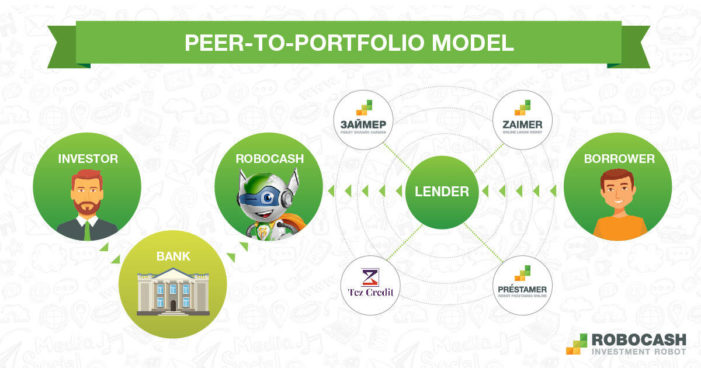 Robocash-Peer-to-portfolio-model